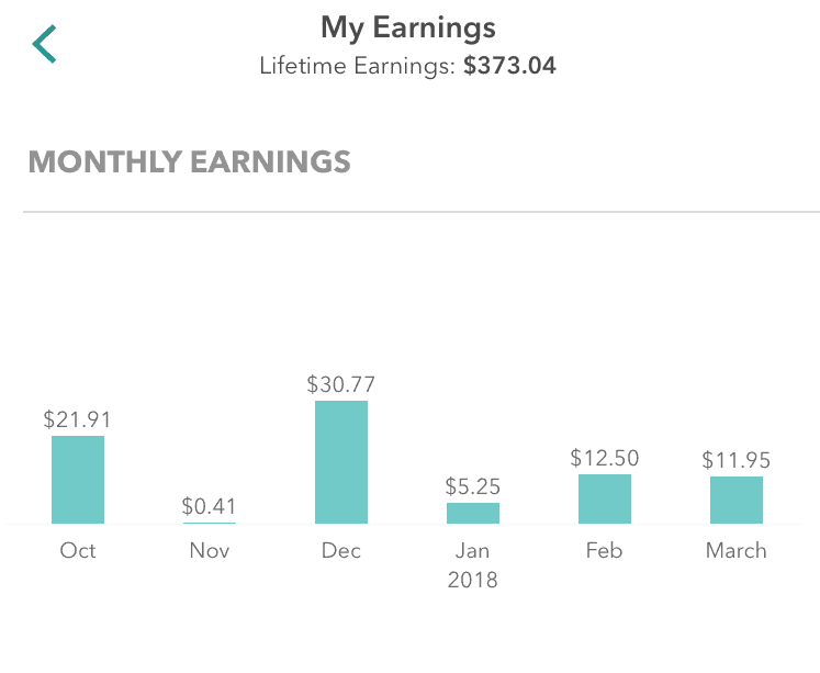 Ibotta Earnings from grocery shopping