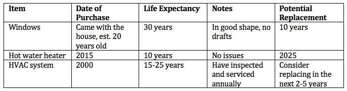 table of life expectancy for some home items