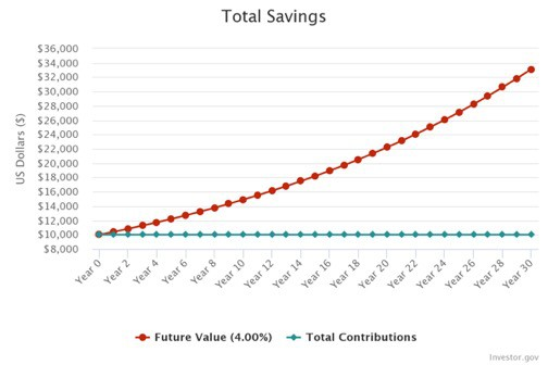 Compound Interest Graph 30 years initial investment