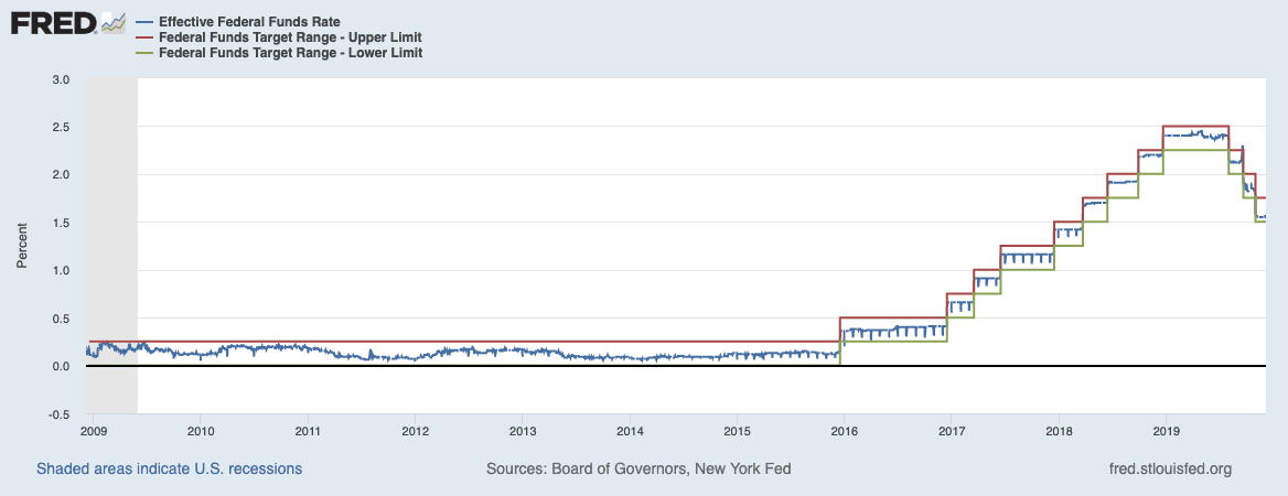 Federal Funds Rate Graph 2008 to 2019