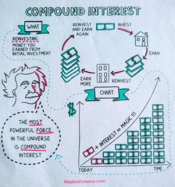napkin finance compound interest graphic