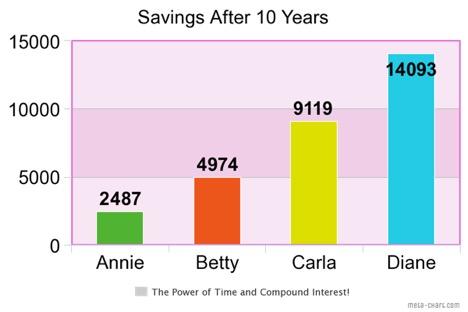 10-year savings comparison chart