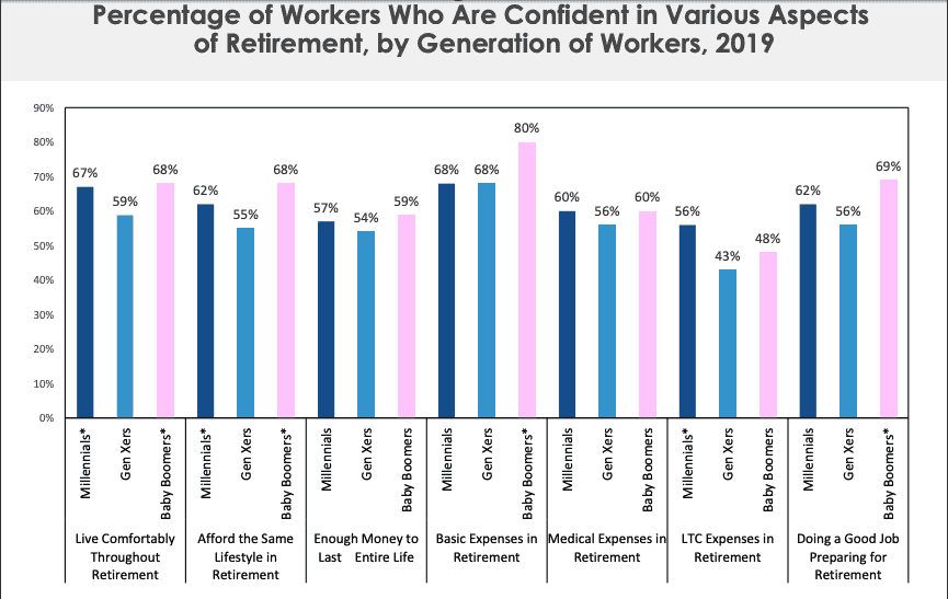 bar chart graph depicting generational confidence in their retirement